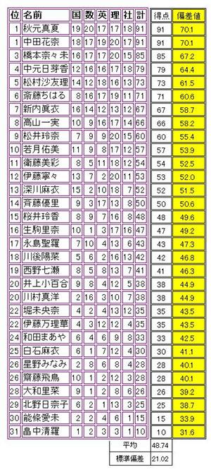乃木坂46 松村沙友理 大阪松蔭高校 偏差値 学力テスト